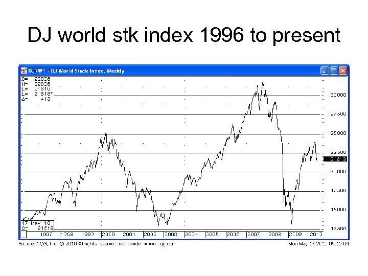 DJ world stk index 1996 to present
