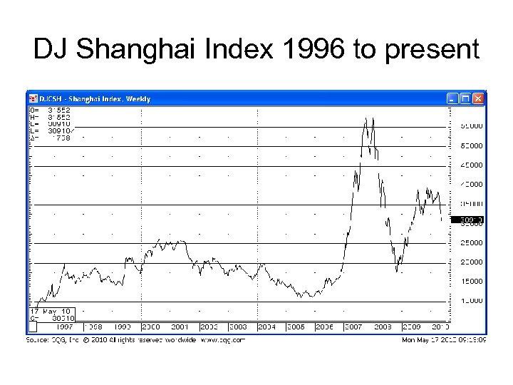 DJ Shanghai Index 1996 to present