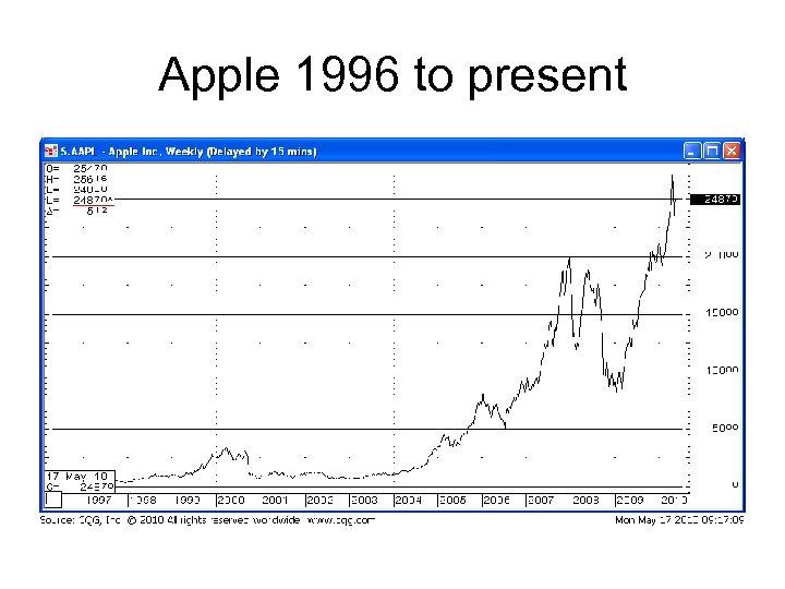 Apple 1996 to present