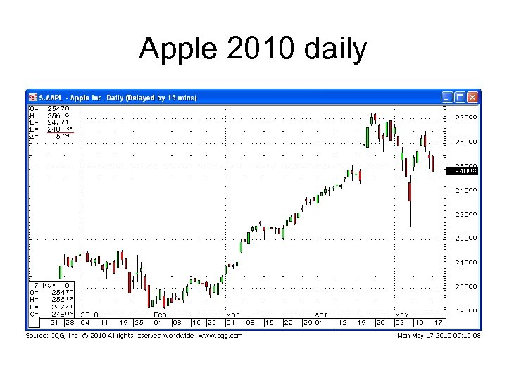 Apple 2010 daily