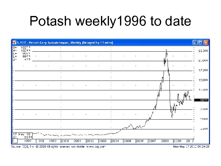 Potash weekly 1996 to date