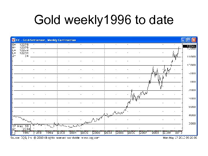 Gold weekly 1996 to date