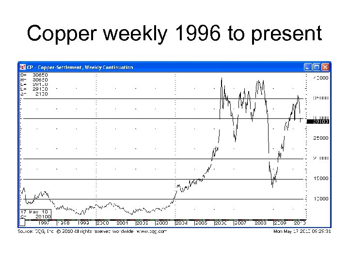 Copper weekly 1996 to present