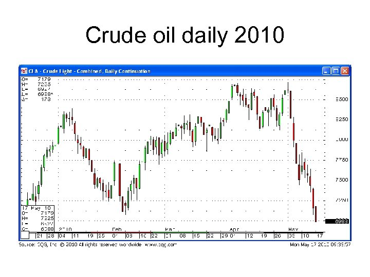 Crude oil daily 2010