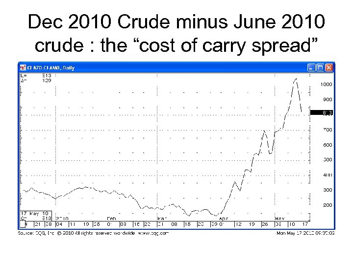 "Dec 2010 Crude minus June 2010 crude : the ""cost of carry spread"""