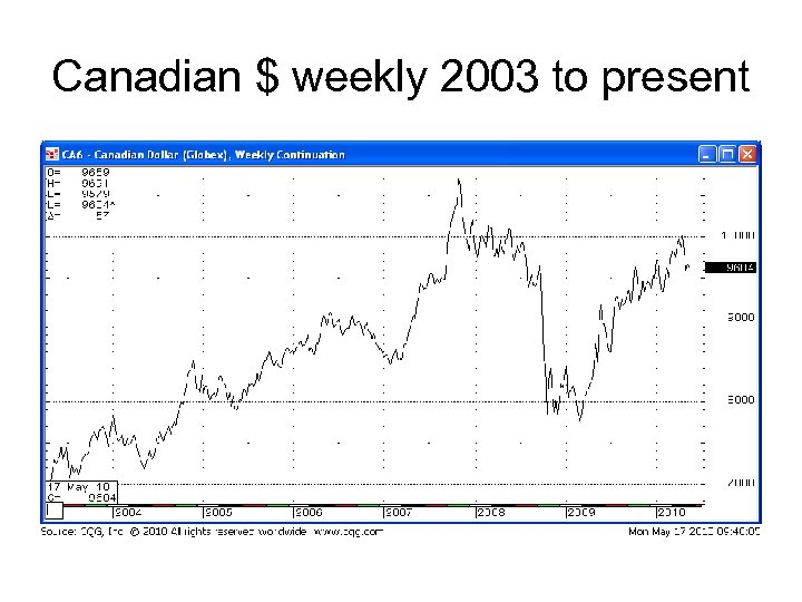Canadian $ weekly 2003 to present