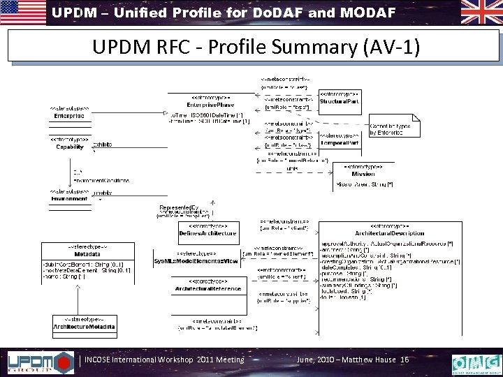 UPDM – Unified Profile for Do. DAF and MODAF UPDM RFC - Profile Summary