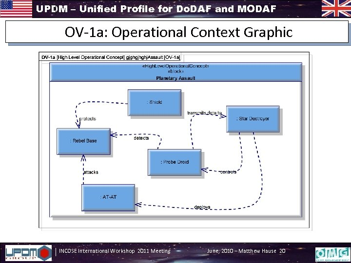 UPDM – Unified Profile for Do. DAF and MODAF OV-1 a: Operational Context Graphic