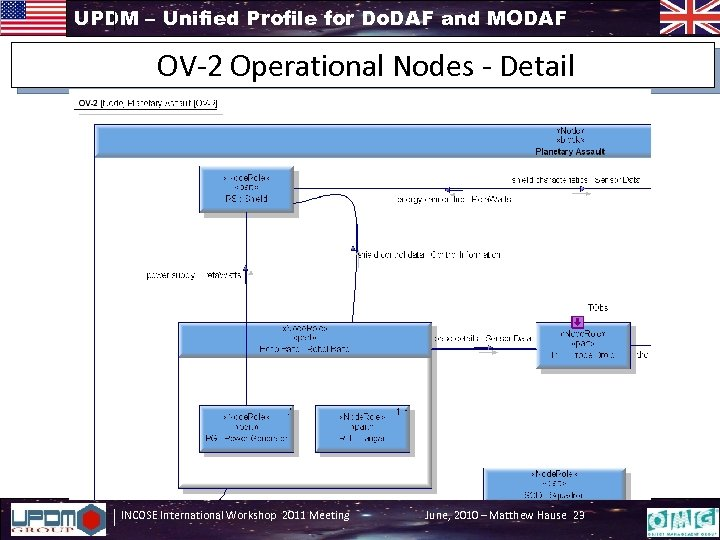 UPDM – Unified Profile for Do. DAF and MODAF OV-2 Operational Nodes - Detail