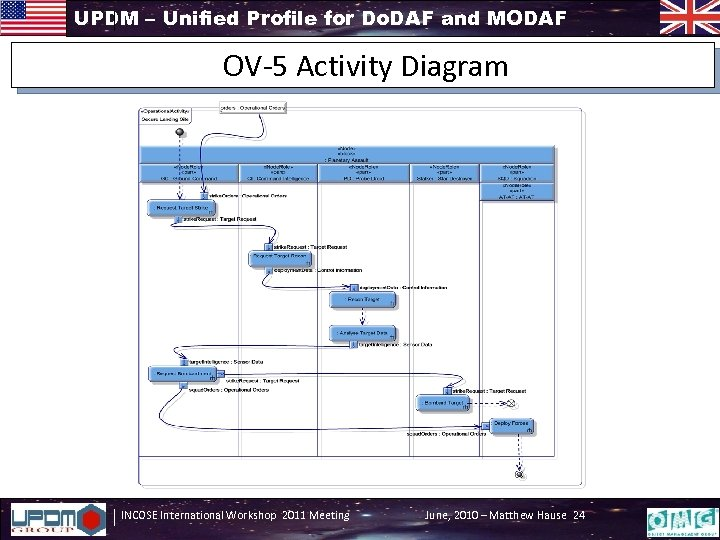 UPDM – Unified Profile for Do. DAF and MODAF OV-5 Activity Diagram INCOSE International