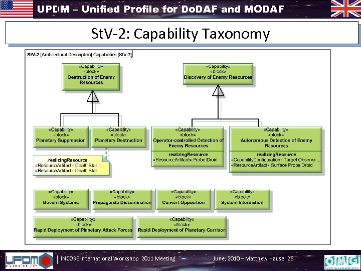 UPDM – Unified Profile for Do. DAF and MODAF St. V-2: Capability Taxonomy INCOSE