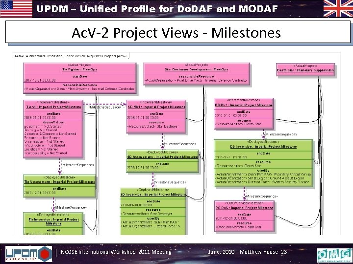 UPDM – Unified Profile for Do. DAF and MODAF Ac. V-2 Project Views -