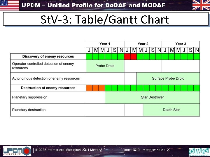 UPDM – Unified Profile for Do. DAF and MODAF St. V-3: Table/Gantt Chart INCOSE