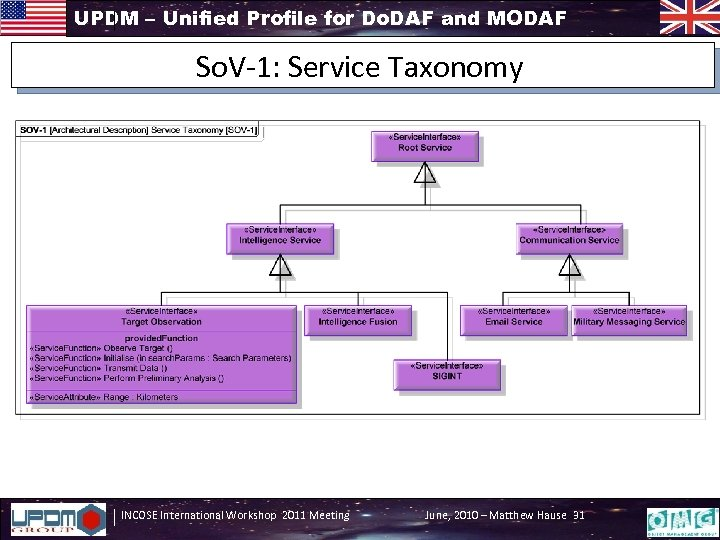 UPDM – Unified Profile for Do. DAF and MODAF So. V-1: Service Taxonomy INCOSE