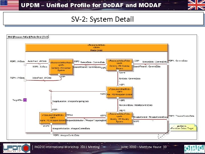UPDM – Unified Profile for Do. DAF and MODAF SV-2: System Detail INCOSE International