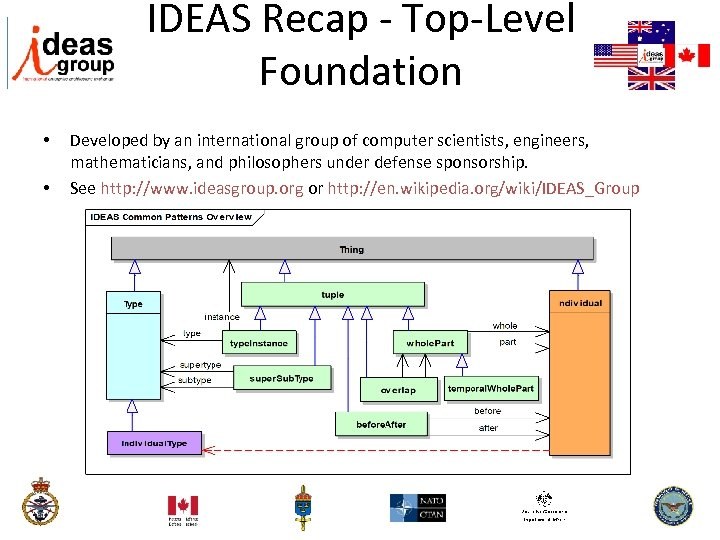 IDEAS Recap - Top-Level Foundation UPDM – Unified Profile for Do. DAF and MODAF