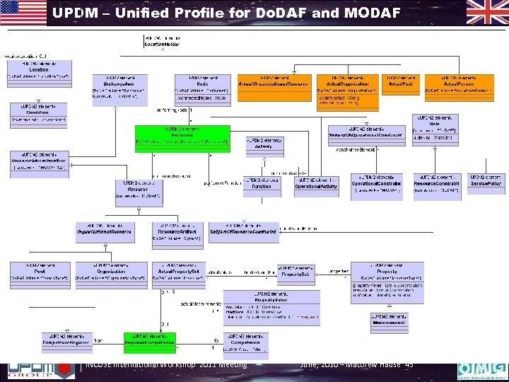 UPDM – Unified Profile for Do. DAF and MODAF INCOSE International Workshop 2011 Meeting