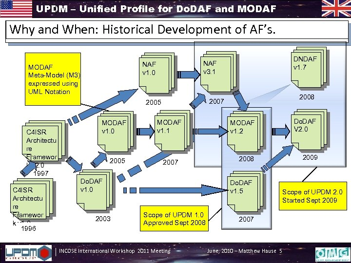 UPDM – Unified Profile for Do. DAF and MODAF Why and When: Historical Development