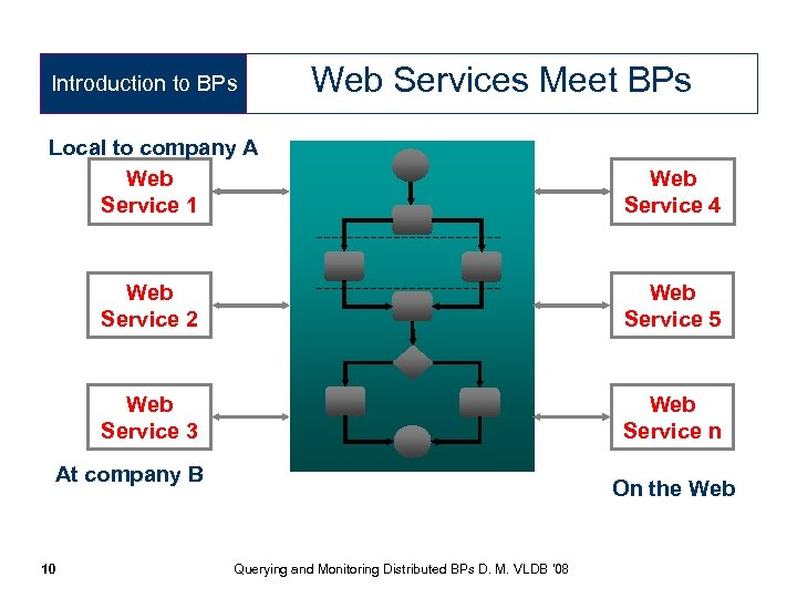 Introduction to BPs Web Services Meet BPs Local to company A Web Service 1