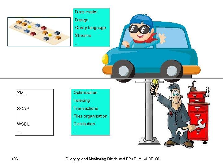 Data model Design Query language Streams. . . XML Optimization Indexing SOAP Transactions Files