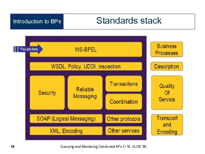 Introduction to BPs 16 Standards stack Querying and Monitoring Distributed BPs D. M. VLDB