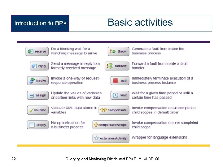 Introduction to BPs 22 Basic activities Querying and Monitoring Distributed BPs D. M. VLDB