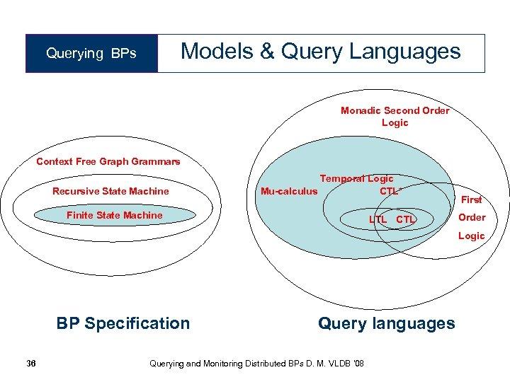 Models & Query Languages Querying BPs Monadic Second Order Logic Context Free Graph Grammars