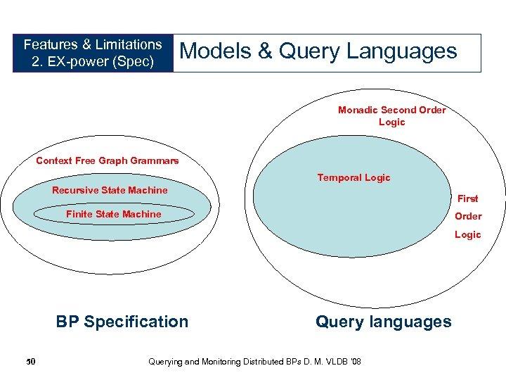 Features & Limitations 2. EX-power (Spec) Models & Query Languages Monadic Second Order Logic