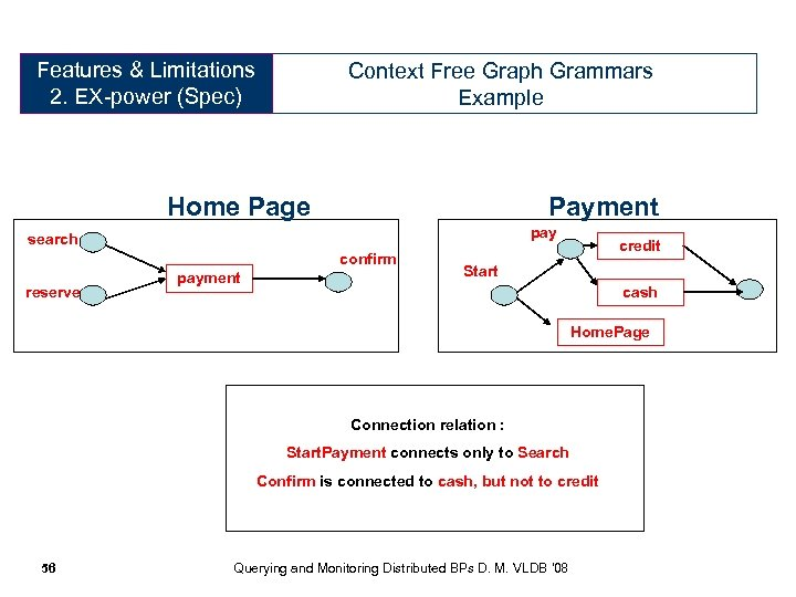 Features & Limitations Expressive Power 2. EX-power (Spec) (Specification) Context Free Graph Grammars Example