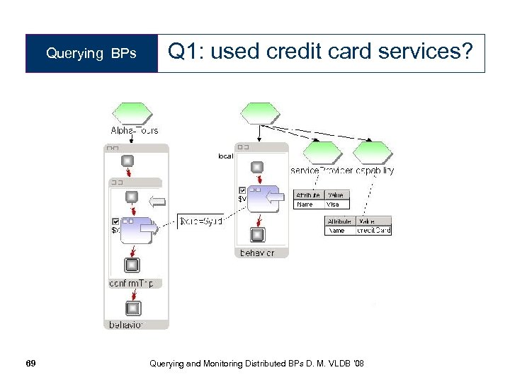 Querying BPs Q 1: used credit card services? local 69 Querying and Monitoring Distributed