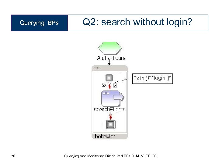 Querying BPs Q 2: search without login? 70 Querying and Monitoring Distributed BPs D.