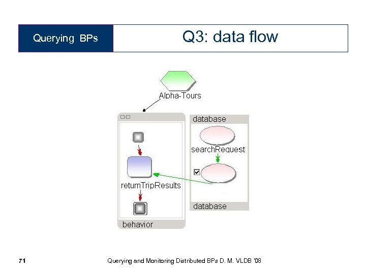 Querying BPs Q 3: data flow 71 Querying and Monitoring Distributed BPs D. M.