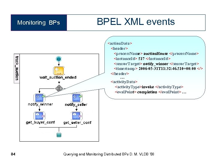 Monitoring BPs 84 BPEL XML events <action. Data> <header> <process. Name> auction. House </process.