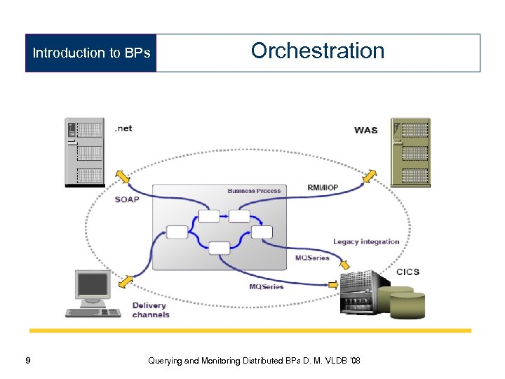 Introduction to BPs 9 Orchestration Querying and Monitoring Distributed BPs D. M. VLDB '08
