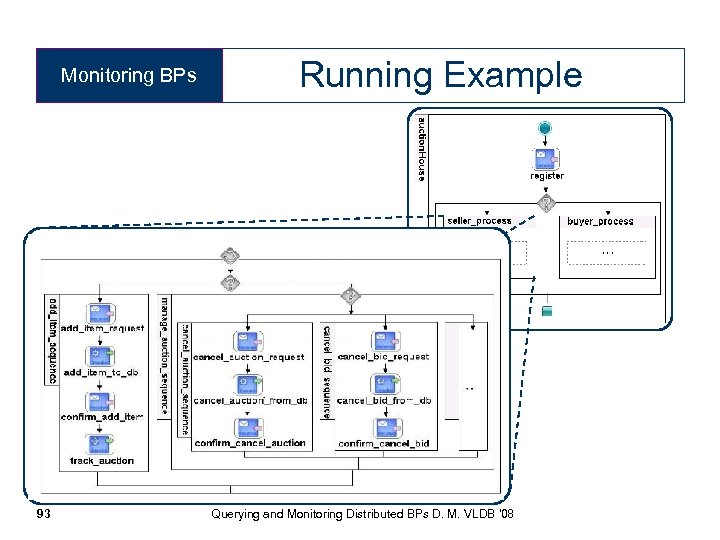 Monitoring BPs 93 Running Example Querying and Monitoring Distributed BPs D. M. VLDB '08