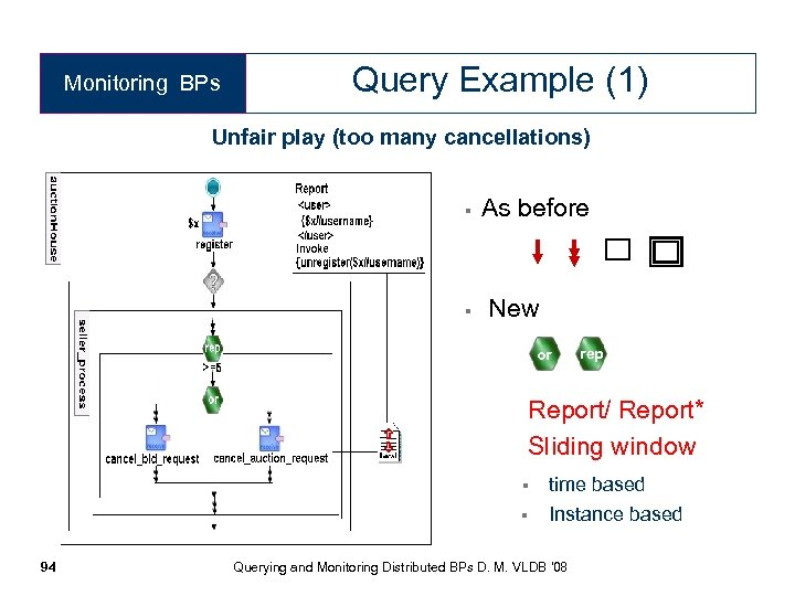 Monitoring BPs Query Example (1) Unfair play (too many cancellations) § As before §
