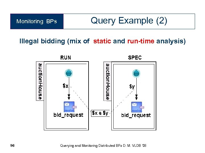 Monitoring BPs Query Example (2) Illegal bidding (mix of static and run-time analysis) 96