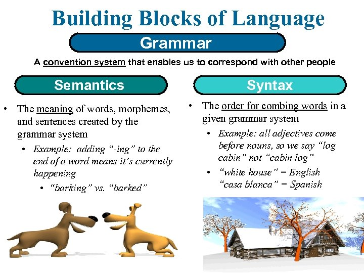 Building Blocks of Language Grammar A convention system that enables us to correspond with