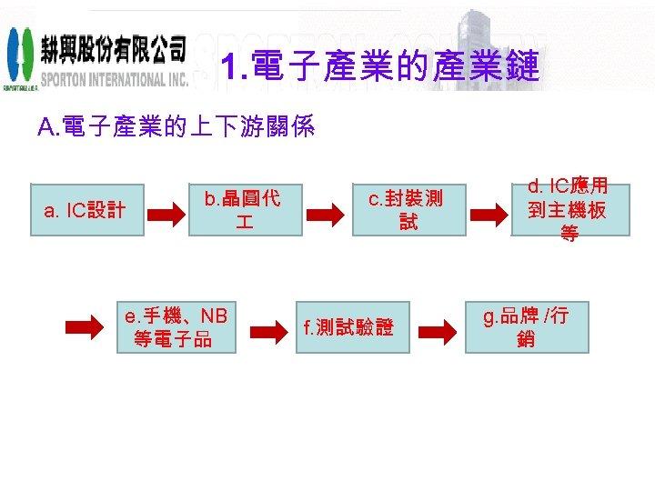 1. 電子產業的產業鏈 A. 電子產業的上下游關係 a. IC設計 b. 晶圓代 e. 手機、NB 等電子品 c. 封裝測 試