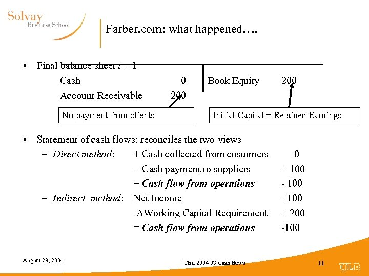 Farber. com: what happened…. • Final balance sheet t = 1 Cash Account Receivable