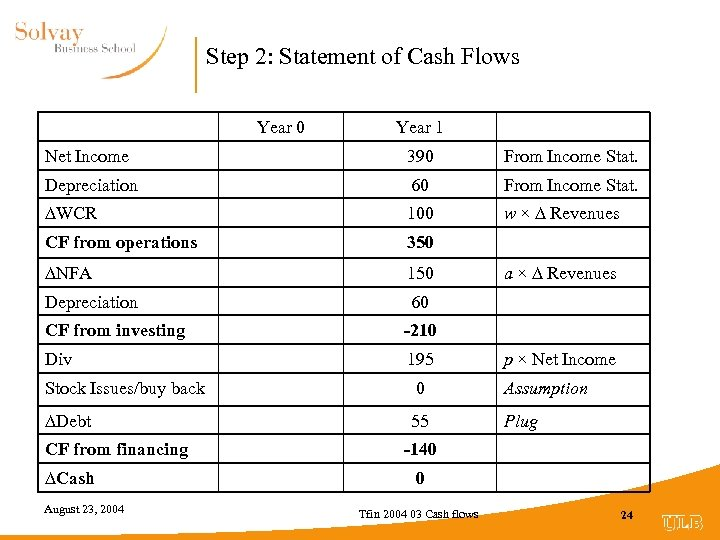 Step 2: Statement of Cash Flows Year 0 Year 1 Net Income 390 From