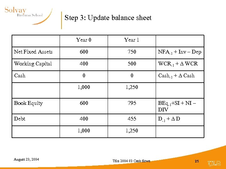 Step 3: Update balance sheet Year 0 Year 1 Net Fixed Assets 600 750