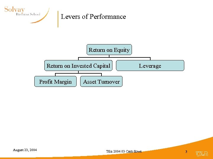 Levers of Performance Return on Equity Return on Invested Capital Profit Margin August 23,