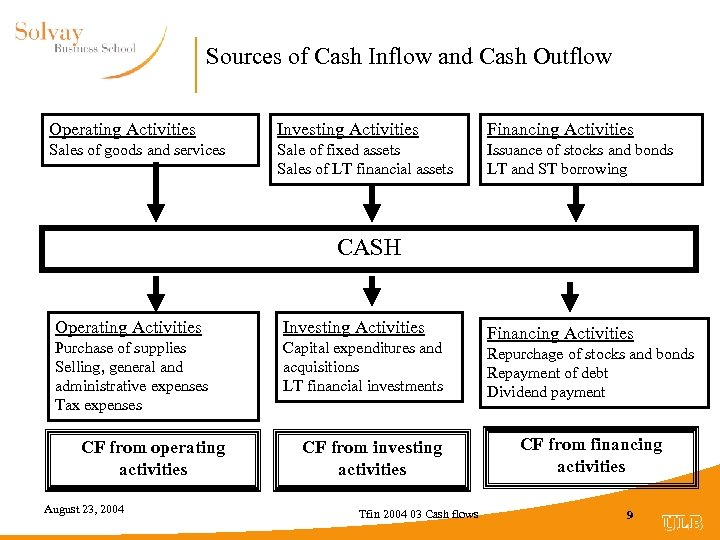 Sources of Cash Inflow and Cash Outflow Operating Activities Investing Activities Financing Activities Sales