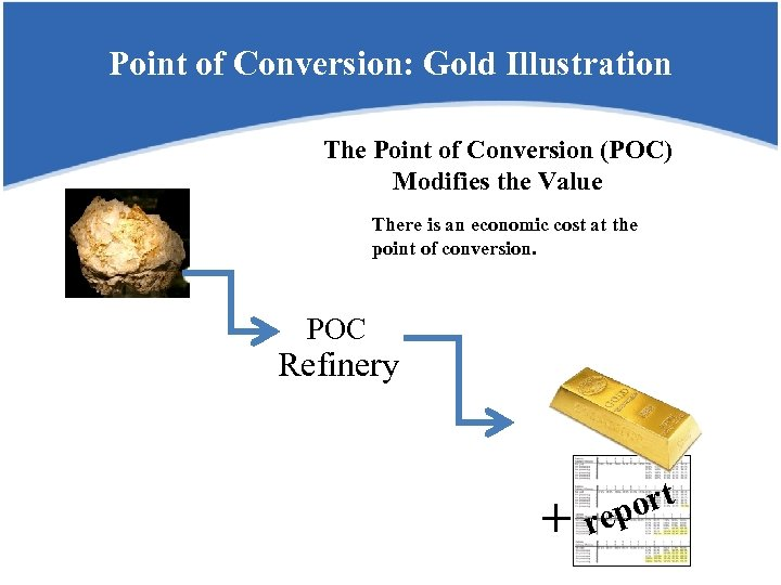 Point of Conversion: Gold Illustration The Point of Conversion (POC) Modifies the Value There