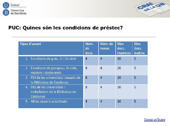 PUC: Quines són les condicions de préstec? Tornar a l'índex