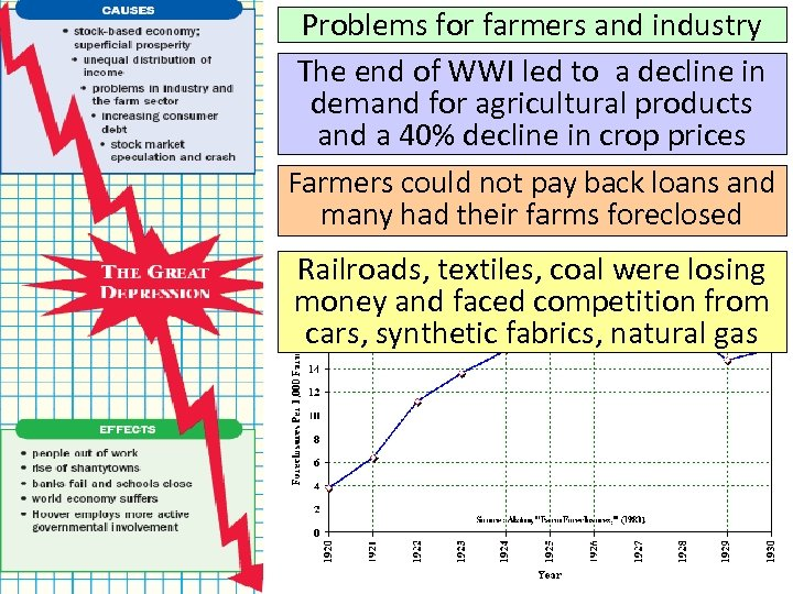 Problems for farmers and industry The end of WWI led to a decline in