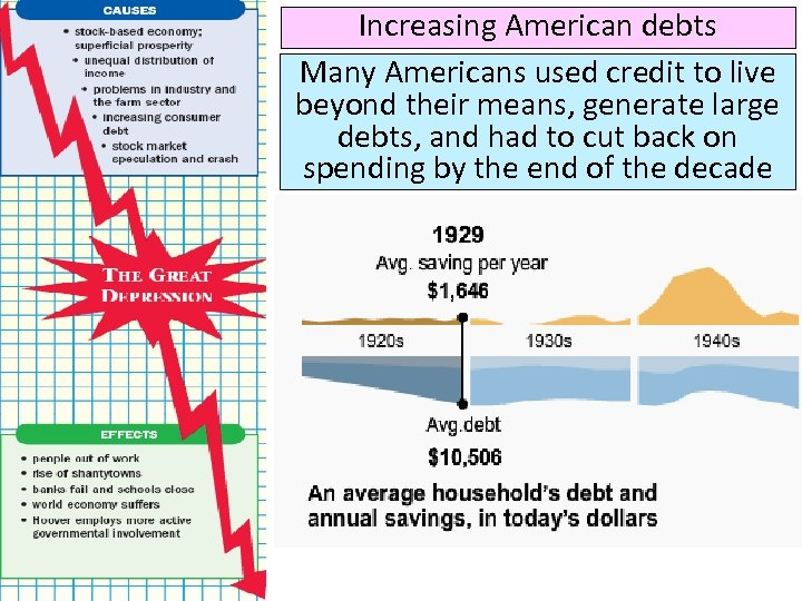 Increasing American debts Many Americans used credit to live beyond their means, generate large