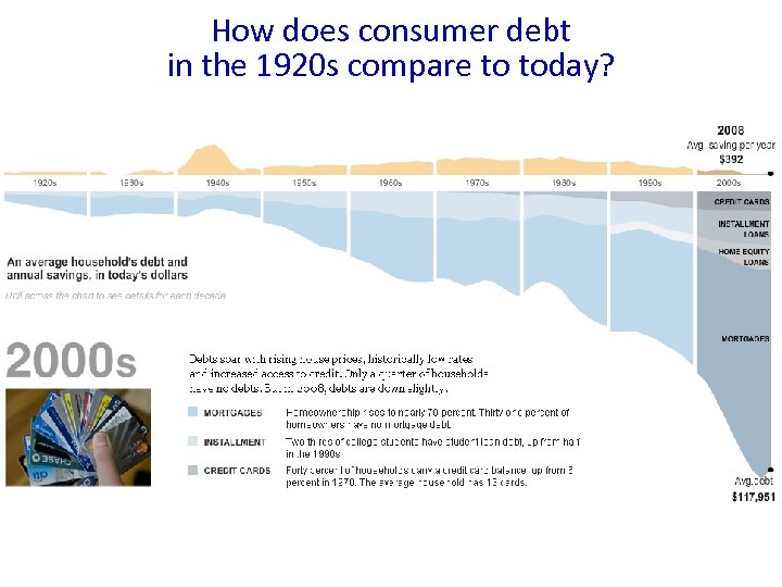 How does consumer debt in the 1920 s compare to today?