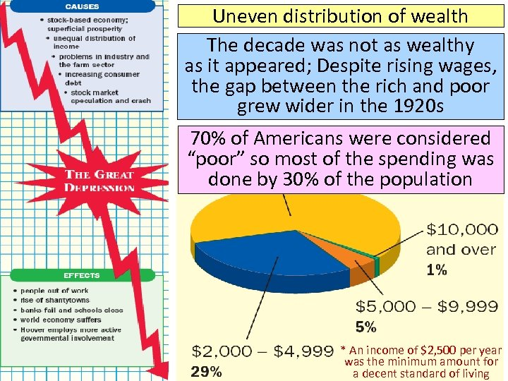 Uneven distribution of wealth The decade was not as wealthy as it appeared; Despite